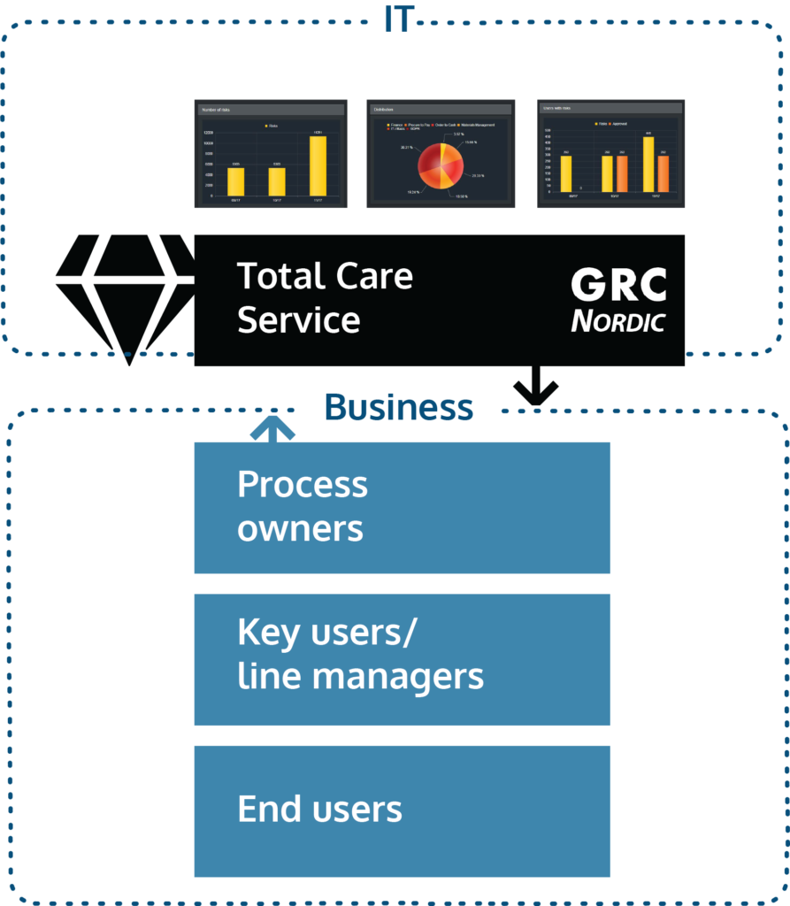 Total Care Service is a combination of expert services, advanced automation and cloud-based service.